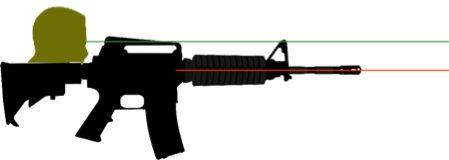 mechanical offset for handguns