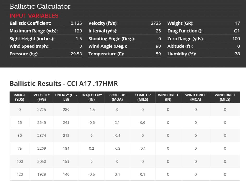 CCI A17 .17HMR BALLISTICS DATA