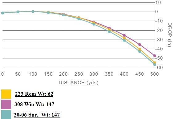 308 vs 223 vs 30-06 bullet drop comparison chart