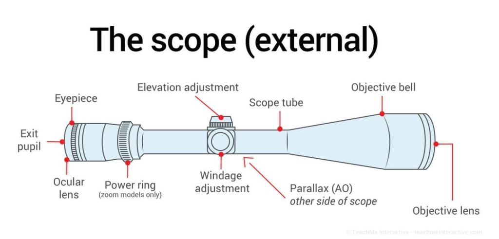 RIFLE SCOPE DIAGRAM