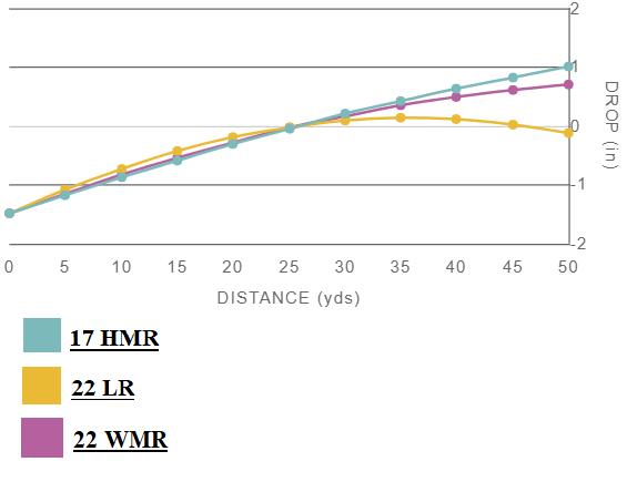 22LR vs 17HMR vs 22WMR Trajectory Chart