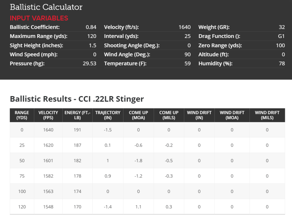 CCI .22LR Stinger ballistics data